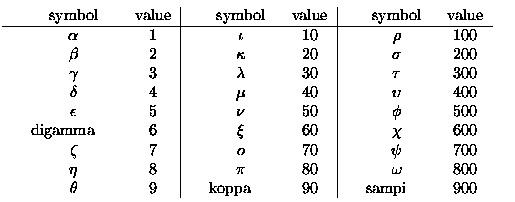 sistema di numerazione greco antico